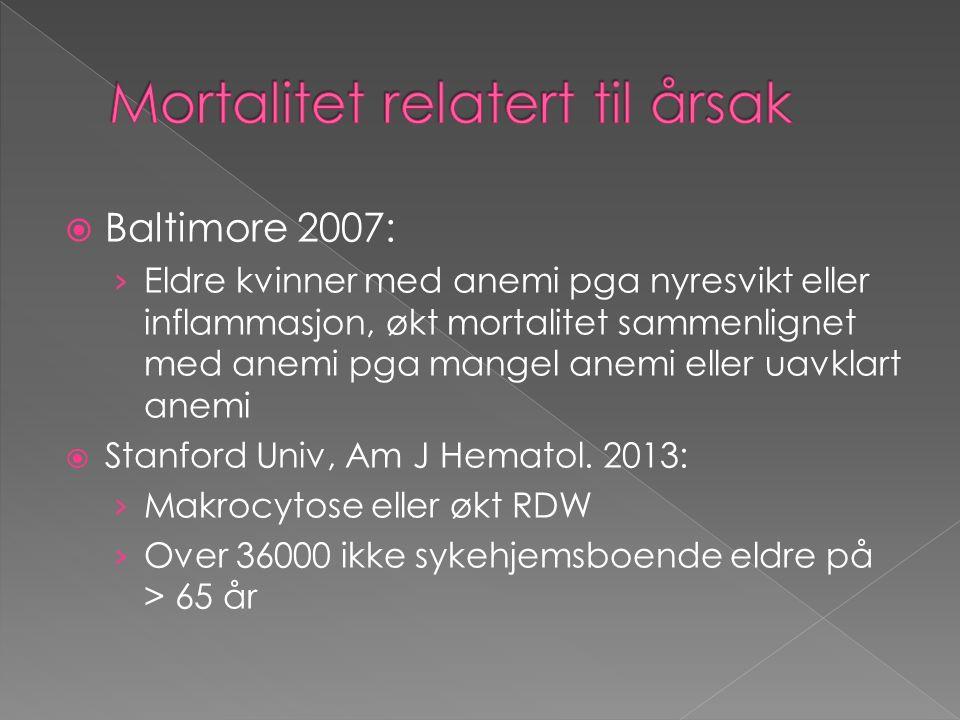  Baltimore 2007: › Eldre kvinner med anemi pga nyresvikt eller inflammasjon, økt mortalitet sammenlignet med anemi pga mangel anemi eller uavklart anemi  Stanford Univ, Am J Hematol.