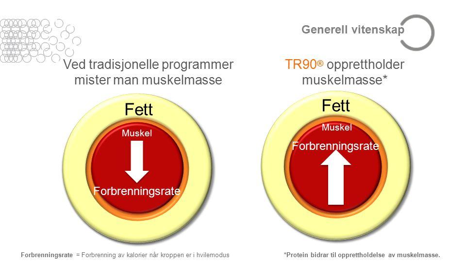 Generell vitenskap Ved tradisjonelle programmer mister man muskelmasse TR90 ® opprettholder muskelmasse* Forbrenningsrate = Forbrenning av kalorier når kroppen er i hvilemodus *Protein bidrar til opprettholdelse av muskelmasse.