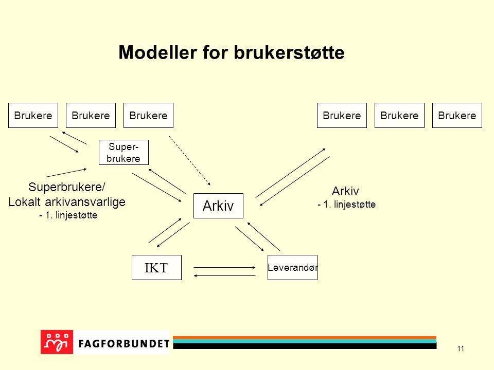 11 Brukere Arkiv Super- brukere Leverandør IKT Superbrukere/ Lokalt arkivansvarlige - 1. linjestøtte Arkiv - 1. linjestøtte Modeller for brukerstøtte