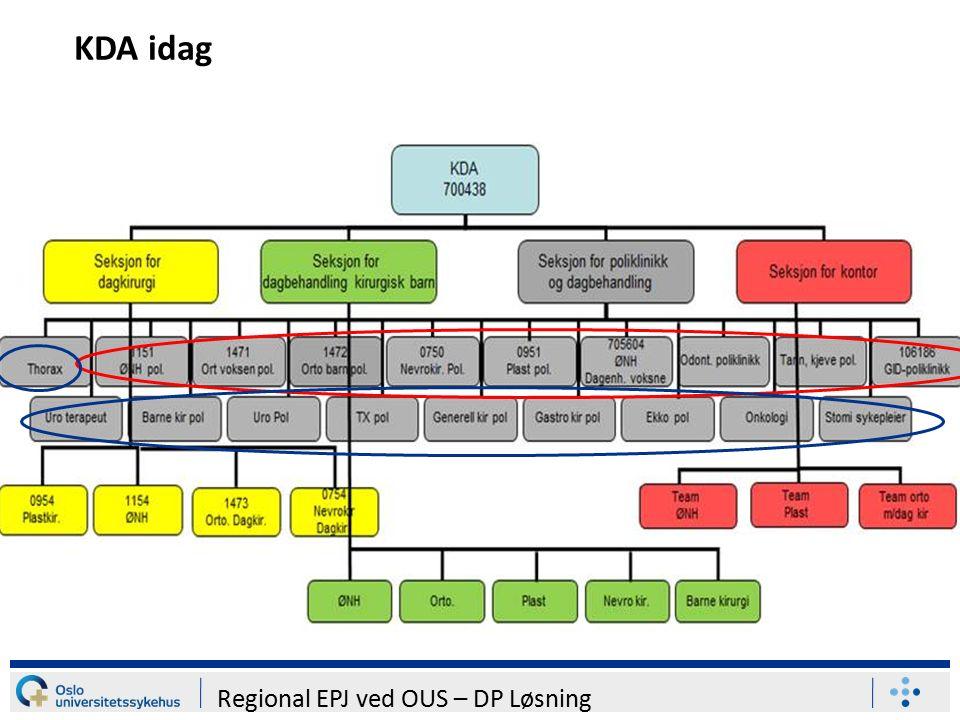 Regional EPJ ved OUS – DP Løsning KDA idag