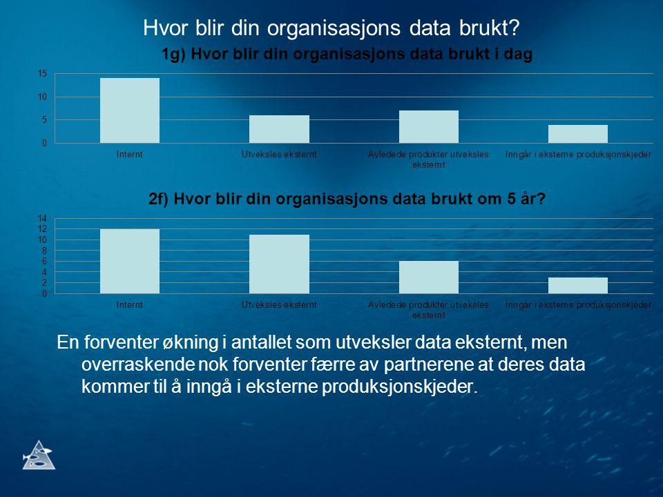 Hvor blir din organisasjons data brukt? En forventer økning i antallet som utveksler data eksternt, men overraskende nok forventer færre av partnerene