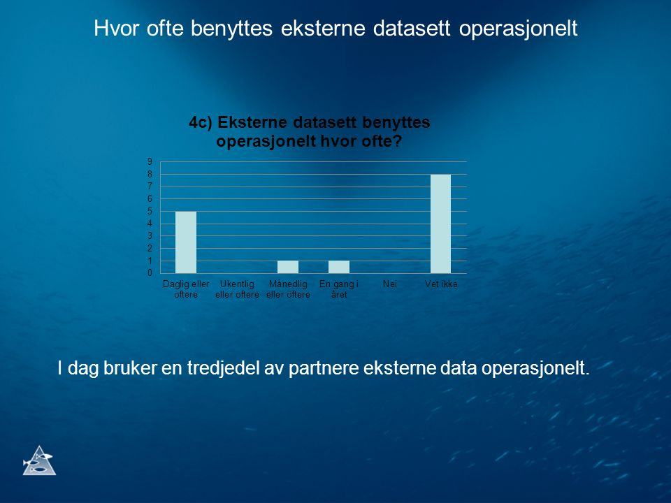 Hvor ofte benyttes eksterne datasett operasjonelt I dag bruker en tredjedel av partnere eksterne data operasjonelt.