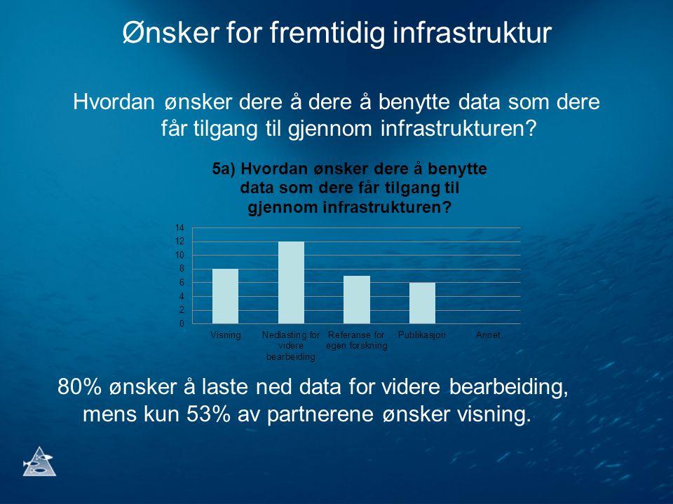 Ønsker for fremtidig infrastruktur Hvordan ønsker dere å dere å benytte data som dere får tilgang til gjennom infrastrukturen? 80% ønsker å laste ned