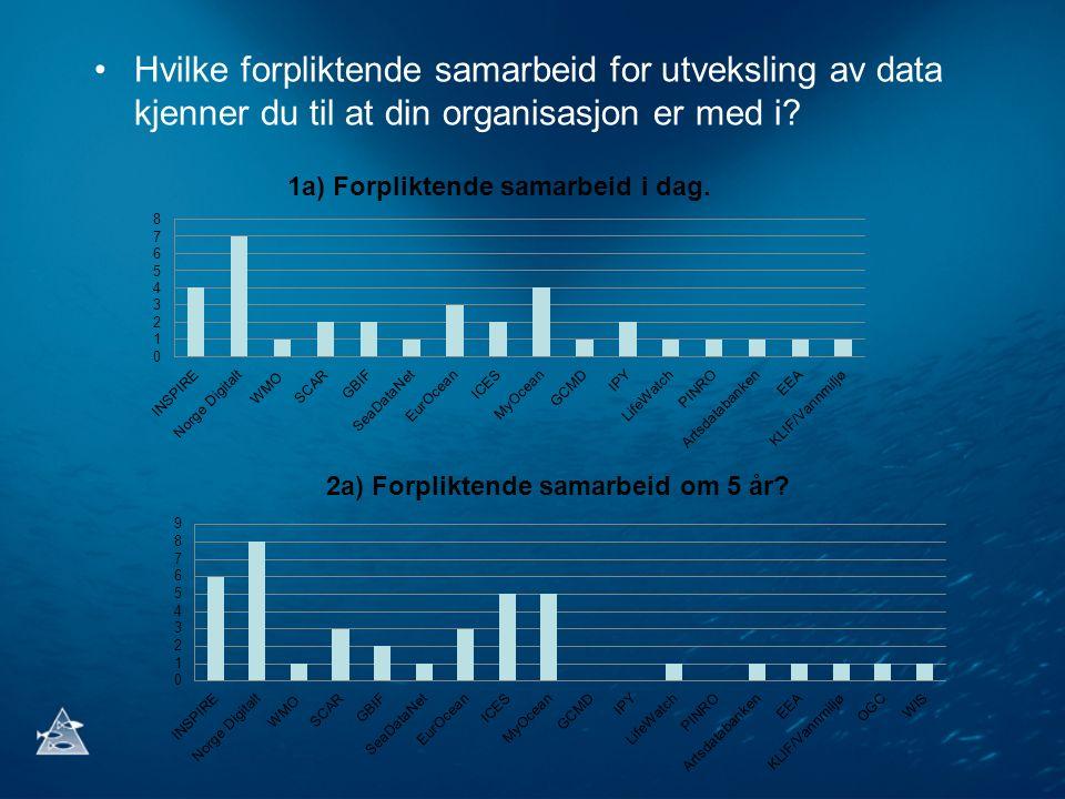 Hvilke forpliktende samarbeid for utveksling av data kjenner du til at din organisasjon er med i?