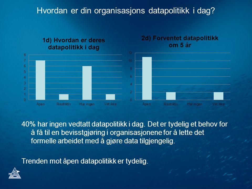 Hvordan er din organisasjons datapolitikk i dag? 40% har ingen vedtatt datapolitikk i dag. Det er tydelig et behov for å få til en bevisstgjøring i or