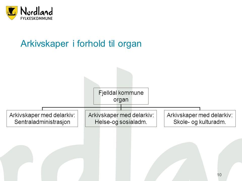 10 Arkivskaper i forhold til organ