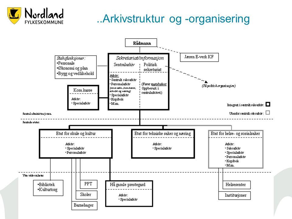 33..Arkivstruktur og -organisering