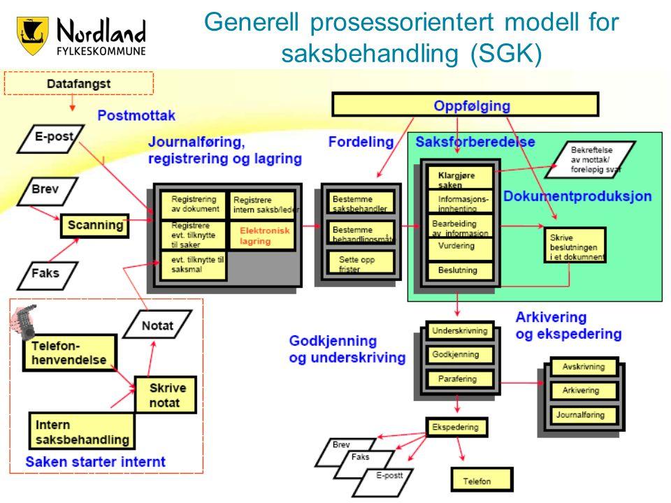 6 Generell prosessorientert modell for saksbehandling (SGK)