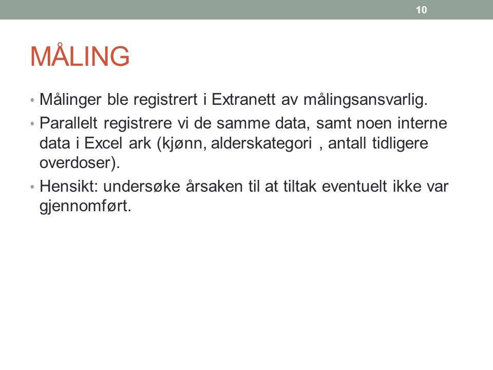 MÅLING Målinger ble registrert i Extranett av målingsansvarlig. Parallelt registrere vi de samme data, samt noen interne data i Excel ark (kjønn, alde