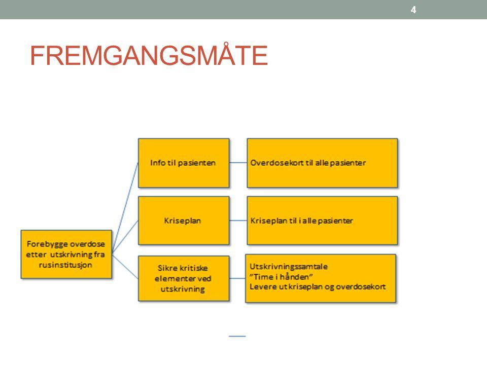 FREMGANGSMÅTE 4