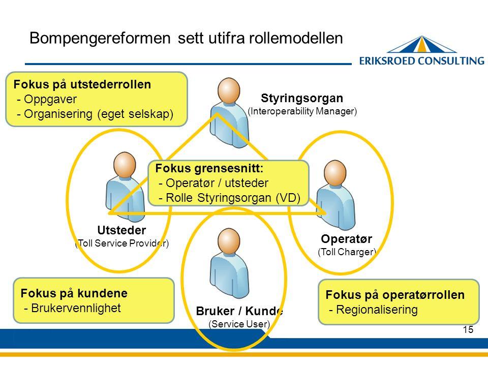 15 Bompengereformen sett utifra rollemodellen Utsteder (Toll Service Provider) Operatør (Toll Charger) Bruker / Kunde (Service User) Styringsorgan (Interoperability Manager) Fokus på utstederrollen - Oppgaver - Organisering (eget selskap) Fokus på operatørrollen - Regionalisering Fokus grensesnitt: - Operatør / utsteder - Rolle Styringsorgan (VD) Fokus på kundene - Brukervennlighet