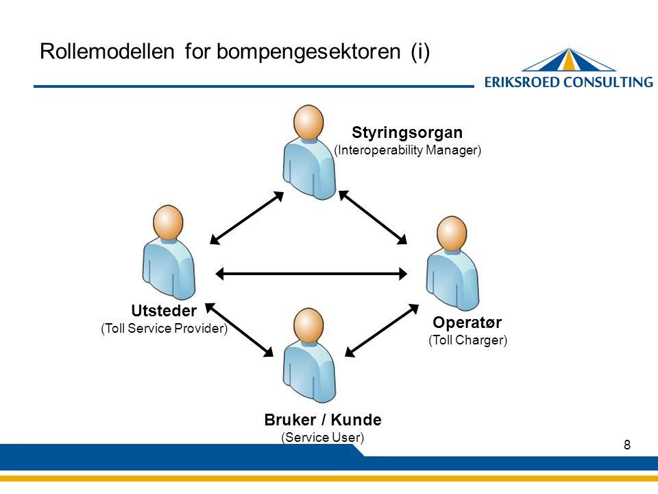 8 Rollemodellen for bompengesektoren (i) Utsteder (Toll Service Provider) Operatør (Toll Charger) Bruker / Kunde (Service User) Styringsorgan (Interoperability Manager)