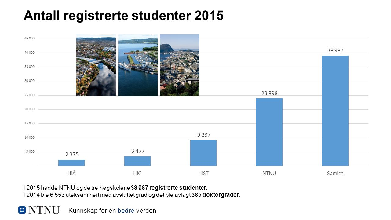 Kunnskap for en bedre verden Antall registrerte studenter 2015 I 2015 hadde NTNU og de tre høgskolene 38 987 registrerte studenter. I 2014 ble 6 553 u