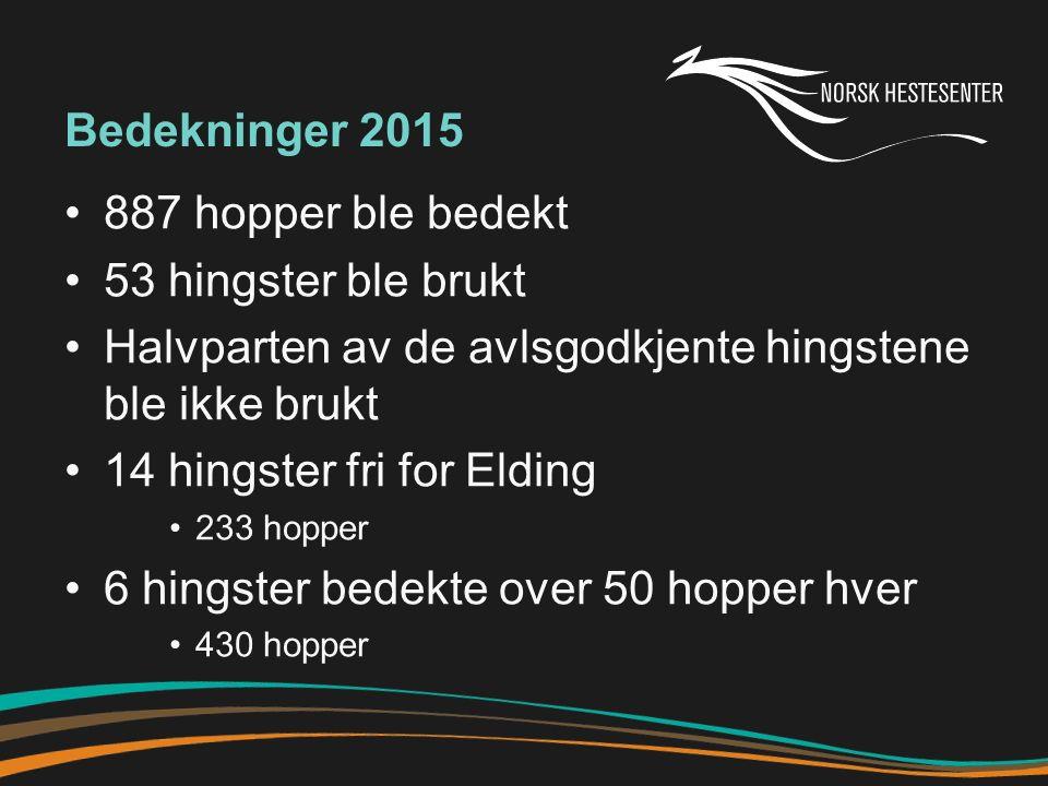 Bedekninger 2015 887 hopper ble bedekt 53 hingster ble brukt Halvparten av de avlsgodkjente hingstene ble ikke brukt 14 hingster fri for Elding 233 hopper 6 hingster bedekte over 50 hopper hver 430 hopper