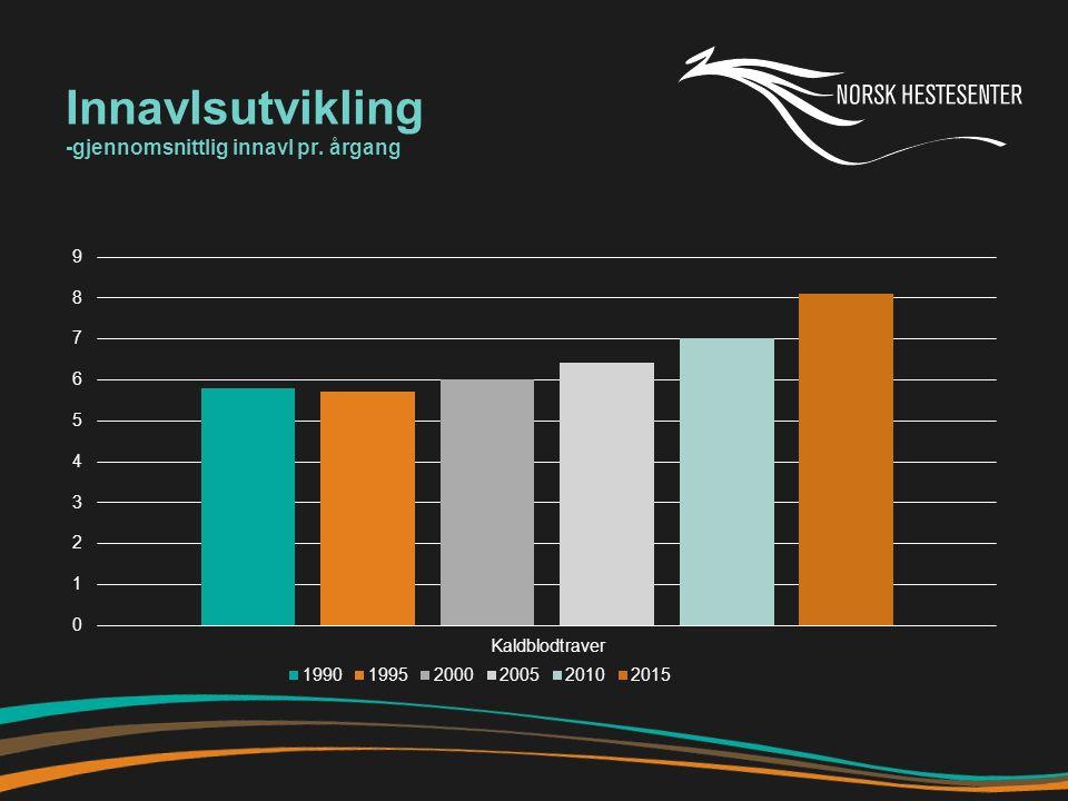 Innavlsutvikling -gjennomsnittlig innavl pr. årgang