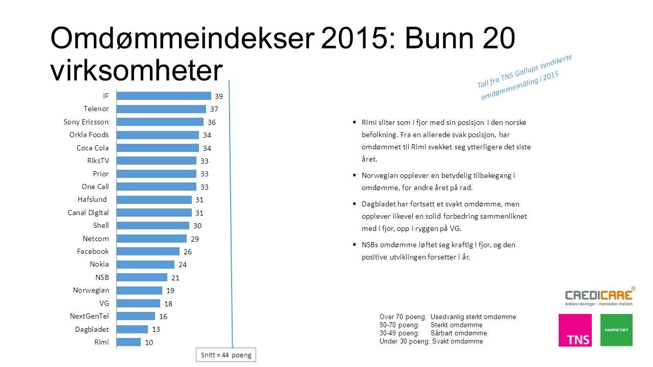 Omdømmeindekser 2015: Bunn 20 virksomheter  Rimi sliter som i fjor med sin posisjon i den norske befolkning.
