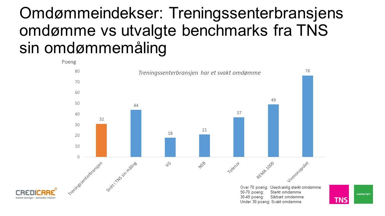 Omdømmeindekser: Treningssenterbransjens omdømme vs utvalgte benchmarks fra TNS sin omdømmemåling Over 70 poeng: Usedvanlig sterkt omdømme 50-70 poeng: Sterkt omdømme 30-49 poeng: Sårbart omdømme Under 30 poeng: Svakt omdømme Treningssenterbransjen har et svakt omdømme