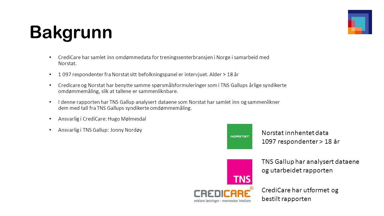 Bakgrunn CrediCare har samlet inn omdømmedata for treningssenterbransjen i Norge i samarbeid med Norstat.