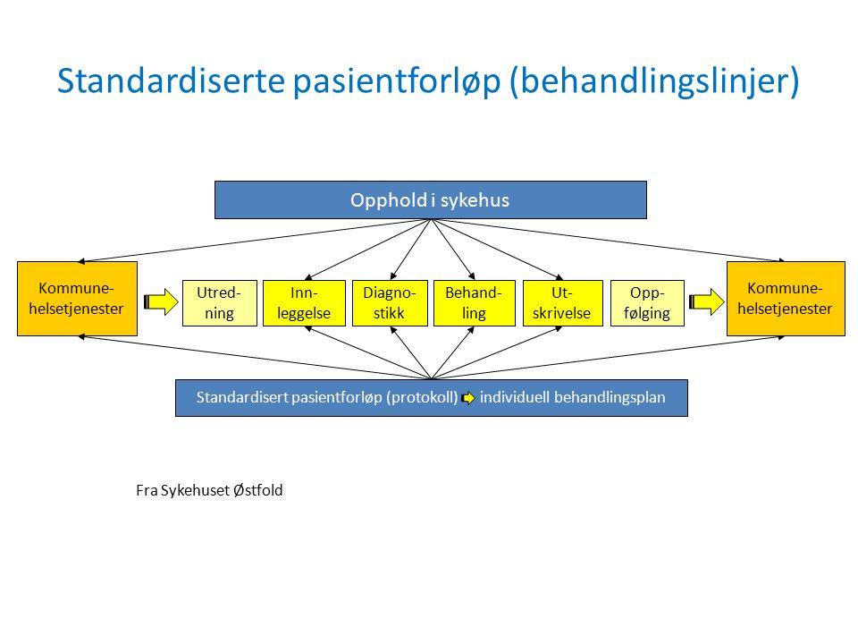 Standardiserte pasientforløp (behandlingslinjer) Kommune- helsetjenester Fra Sykehuset Østfold Utred- ning Behand- ling Inn- leggelse Diagno- stikk Opp- følging Ut- skrivelse Opphold i sykehus Standardisert pasientforløp (protokoll) individuell behandlingsplan