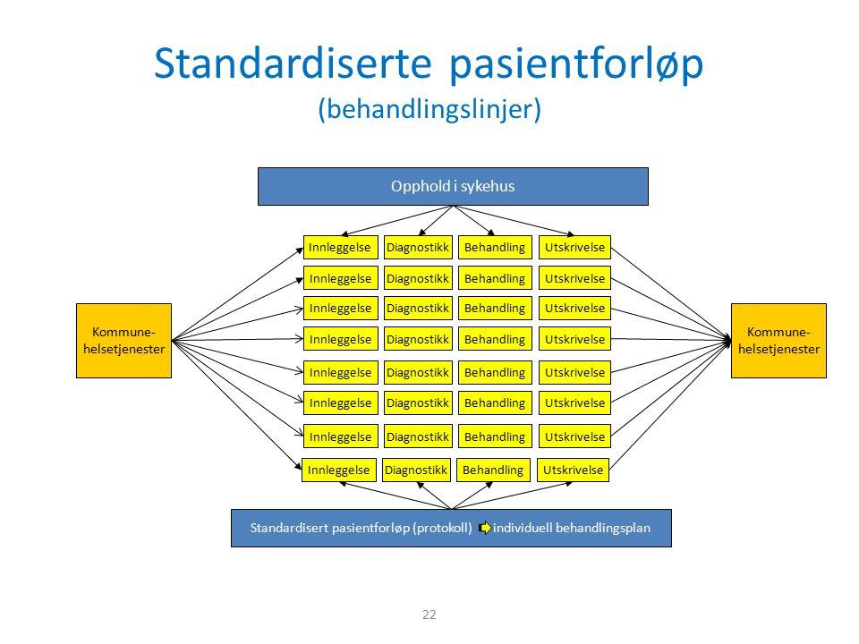 Standardiserte pasientforløp (behandlingslinjer) 22 Kommune- helsetjenester BehandlingInnleggelseDiagnostikkUtskrivelse Opphold i sykehus Standardisert pasientforløp (protokoll) individuell behandlingsplan BehandlingInnleggelseDiagnostikkUtskrivelseBehandlingInnleggelseDiagnostikkUtskrivelseBehandlingInnleggelseDiagnostikkUtskrivelseBehandlingInnleggelseDiagnostikkUtskrivelseBehandlingInnleggelseDiagnostikkUtskrivelseBehandlingInnleggelseDiagnostikkUtskrivelseBehandlingInnleggelseDiagnostikkUtskrivelse