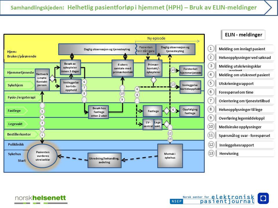 Samhandlingskjeden : Helhetlig pasientforløp i hjemmet (HPH) – Bruk av ELIN-meldinger Poliklinikk Hjem: Bruker/pårørende Sykehus Bestillerkontor Fastl