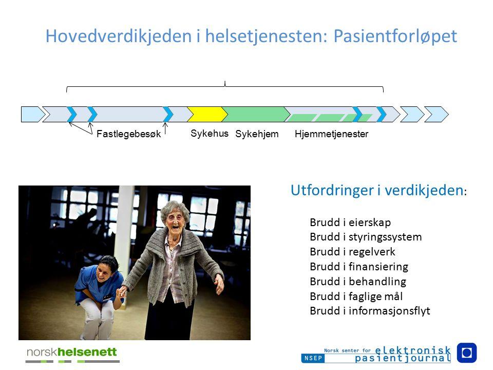 Hovedverdikjeden i helsetjenesten: Pasientforløpet Sykehus SykehjemHjemmetjenesterFastlegebesøk Utfordringer i verdikjeden : Brudd i eierskap Brudd i