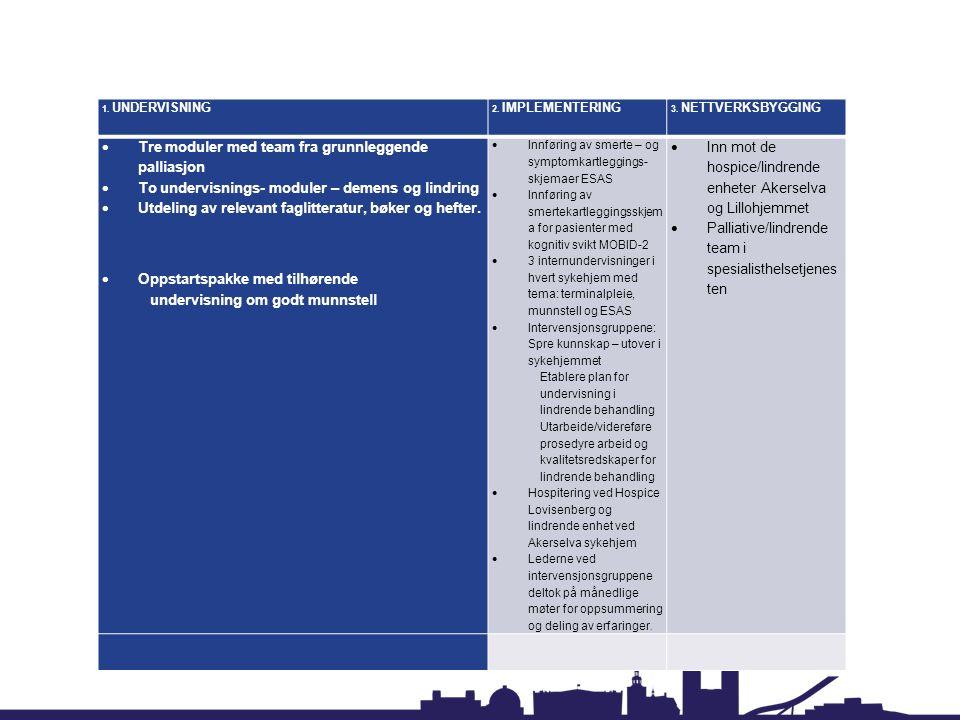 1. UNDERVISNING 2. IMPLEMENTERING 3. NETTVERKSBYGGING  Tre moduler med team fra grunnleggende palliasjon  To undervisnings- moduler – demens og lind