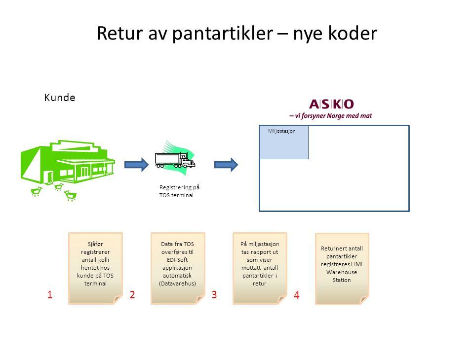 Retur av pantartikler – nye koder Miljøstasjon Kunde Registrering på TOS terminal Sjåfør registrerer antall kolli hentet hos kunde på TOS terminal Dat