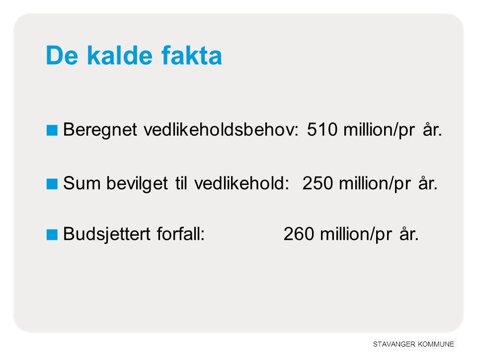 STAVANGER KOMMUNE De kalde fakta ■ Beregnet vedlikeholdsbehov: 510 million/pr år. ■ Sum bevilget til vedlikehold: 250 million/pr år. ■ Budsjettert for