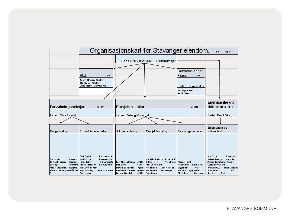 Fordeling av oppgaver i Stavanger eiendom: Adm.stab Utvikling og oppfølging av styrings-systemer, oppfølging av leiekontrakter ift.