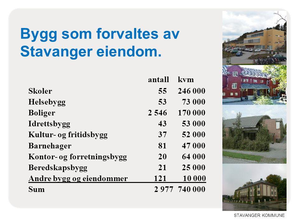 STAVANGER KOMMUNE Bygg som forvaltes av Stavanger eiendom. antallkvm Skoler 55246 000 Helsebygg 53 73 000 Boliger2 546170 000 Idrettsbygg 43 53 000 Ku