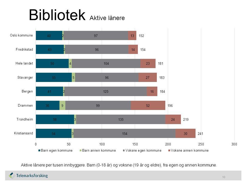 Bibliotek Aktive lånere 10 Aktive lånere per tusen innbyggere.