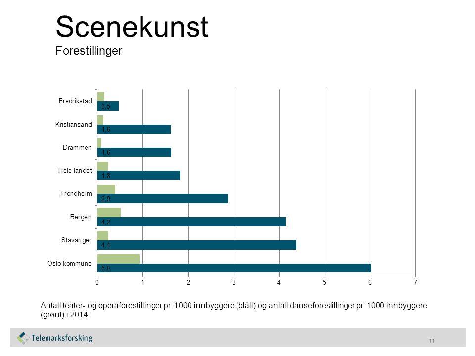 Scenekunst Forestillinger 11 Antall teater- og operaforestillinger pr.