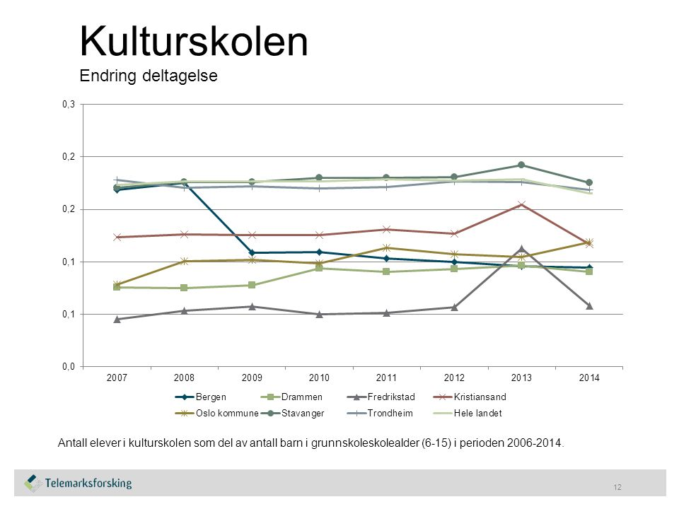 Kulturskolen Endring deltagelse 12 Antall elever i kulturskolen som del av antall barn i grunnskoleskolealder (6-15) i perioden 2006-2014.
