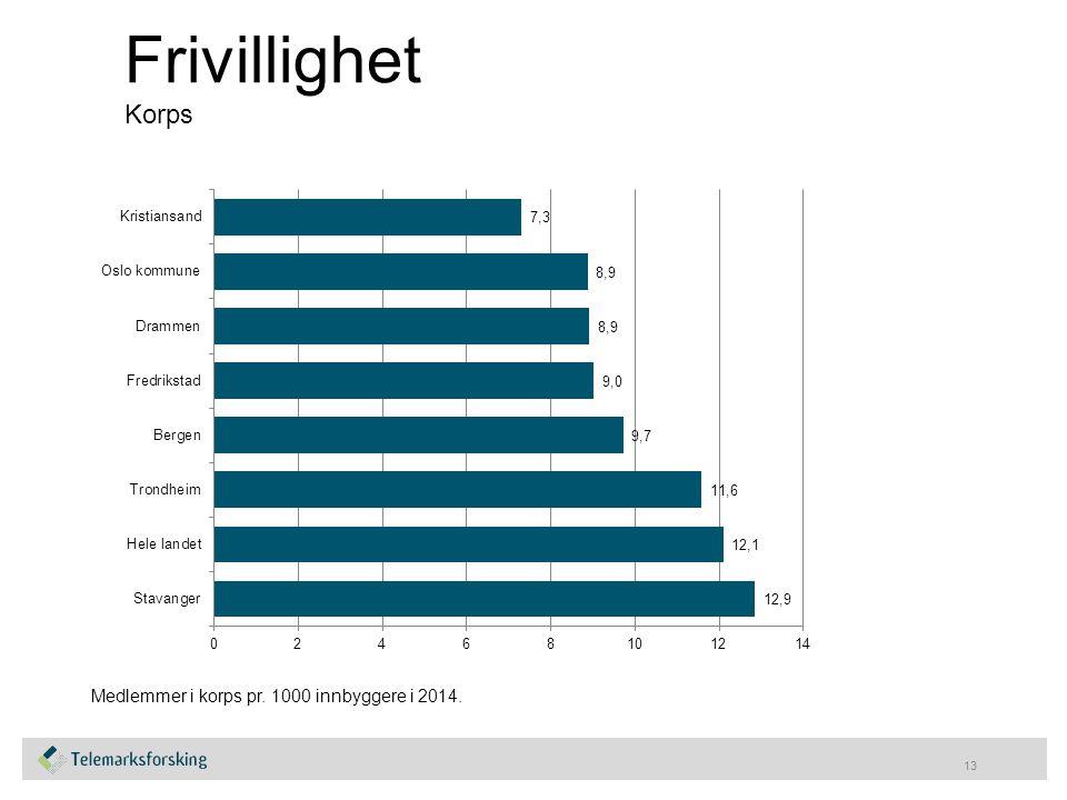 Frivillighet Korps 13 Medlemmer i korps pr. 1000 innbyggere i 2014.