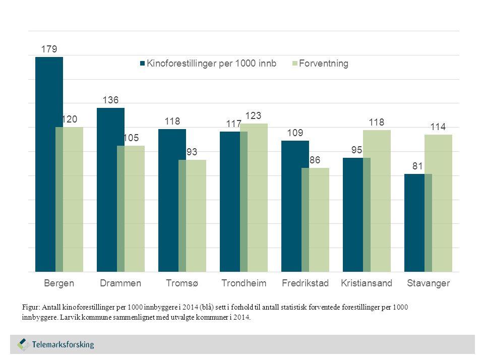 Figur: Antall kinoforestillinger per 1000 innbyggere i 2014 (blå) sett i forhold til antall statistisk forventede forestillinger per 1000 innbyggere.