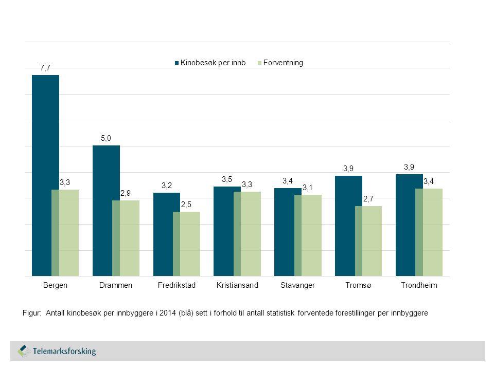 Figur: Antall kinobesøk per innbyggere i 2014 (blå) sett i forhold til antall statistisk forventede forestillinger per innbyggere