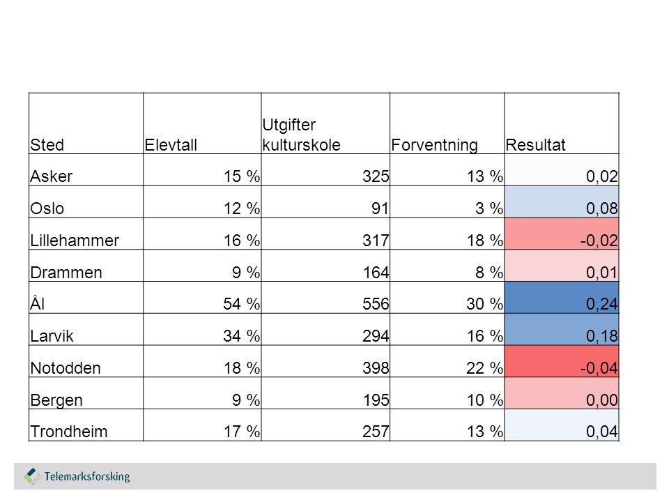 StedElevtall Utgifter kulturskoleForventningResultat Asker15 %32513 %0,02 Oslo12 %913 %0,08 Lillehammer16 %31718 %-0,02 Drammen9 %1648 %0,01 Ål54 %55630 %0,24 Larvik34 %29416 %0,18 Notodden18 %39822 %-0,04 Bergen9 %19510 %0,00 Trondheim17 %25713 %0,04