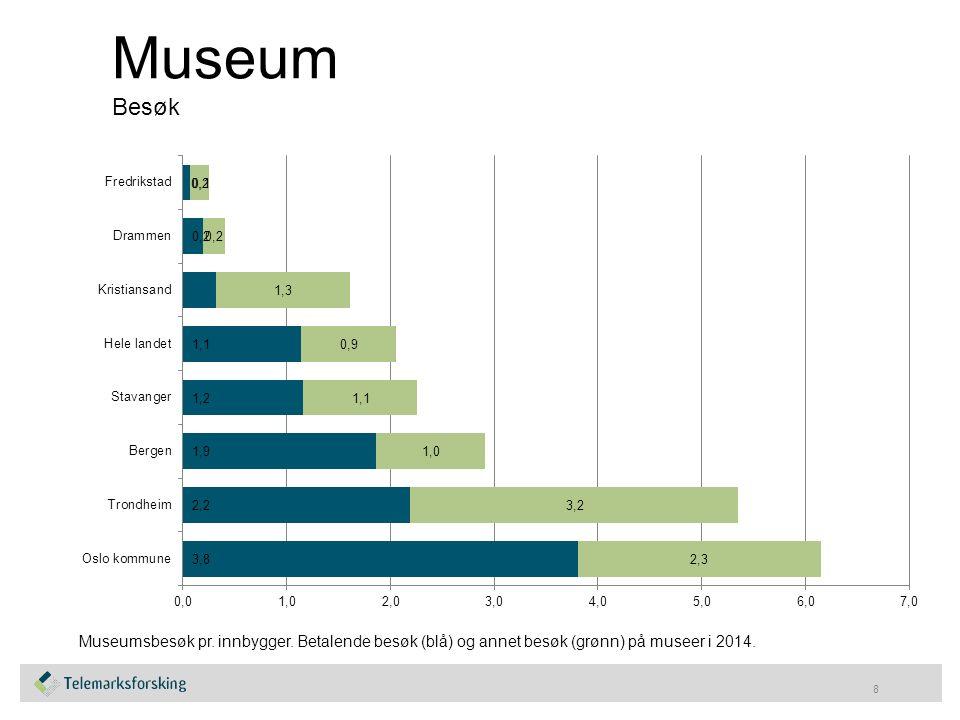 Museum Besøk 8 Museumsbesøk pr. innbygger.