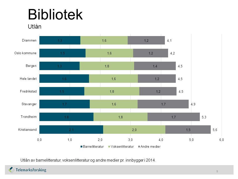 Bibliotek Utlån 9 Utlån av barnelitteratur, voksenlitteratur og andre medier pr. innbygger i 2014.