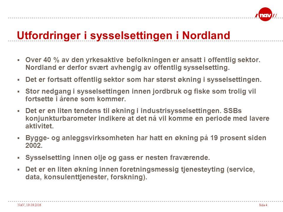 NAV, 19.09.2016Side 4 Utfordringer i sysselsettingen i Nordland  Over 40 % av den yrkesaktive befolkningen er ansatt i offentlig sektor. Nordland er