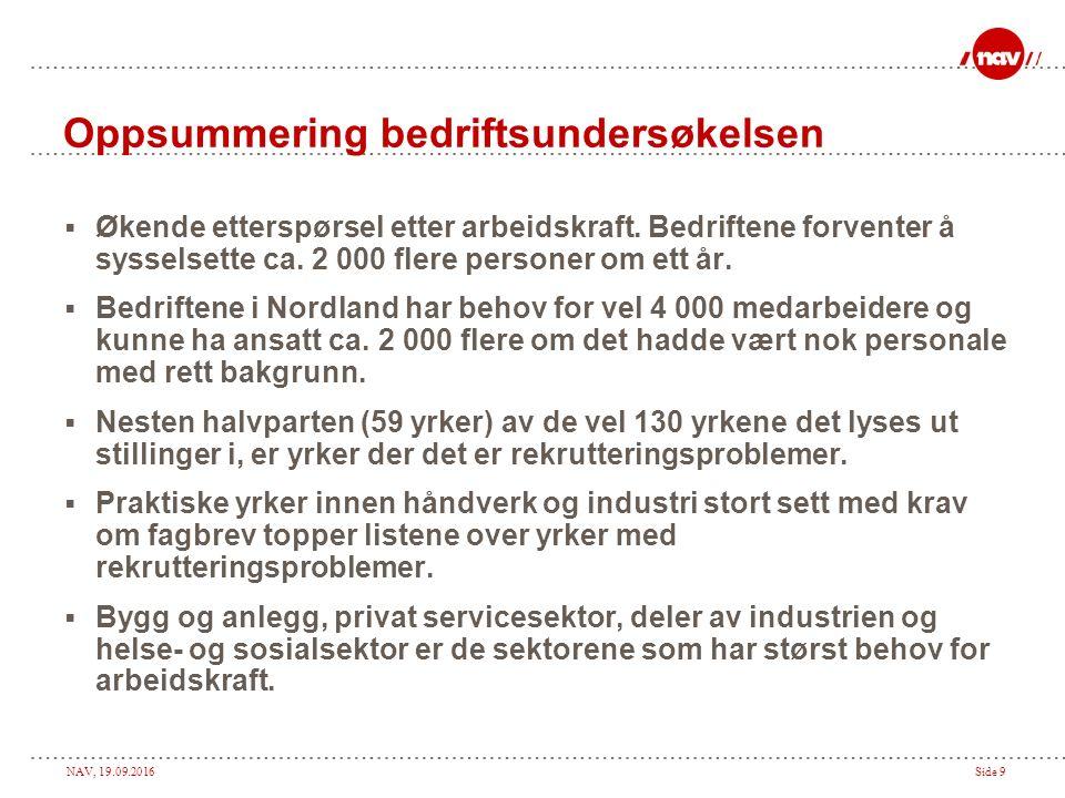 NAV, 19.09.2016Side 9 Oppsummering bedriftsundersøkelsen  Økende etterspørsel etter arbeidskraft. Bedriftene forventer å sysselsette ca. 2 000 flere