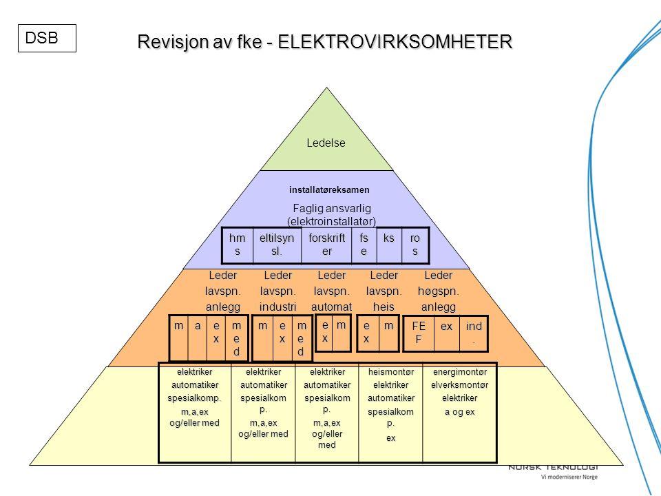 Revisjon av fke - ELEKTROVIRKSOMHETER Ledelse Faglig ansvarlig (elektroinstallatør) Lederlavspn.anleggLederlavspn.industriLederlavspn.automatLederlavspn.heisLederhøgspn.anlegg ma exexexex medmedmedmed m exexexex medmedmedmed exexexexm exexexexm FE F ex ind.