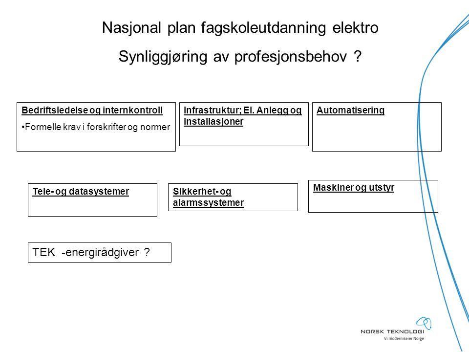 Nasjonal plan fagskoleutdanning elektro Synliggjøring av profesjonsbehov ? Maskiner og utstyr Bedriftsledelse og internkontroll Formelle krav i forskr