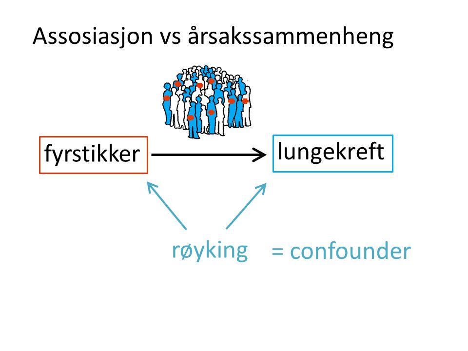 fyrstikker lungekreft røyking Assosiasjon vs årsakssammenheng = confounder