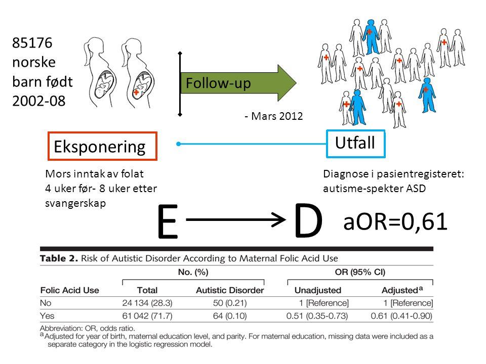 Eksponering Mors inntak av folat 4 uker før- 8 uker etter svangerskap Follow-up - Mars 2012 Utfall Diagnose i pasientregisteret: autisme-spekter ASD E D 85176 norske barn født 2002-08 aOR=0,61