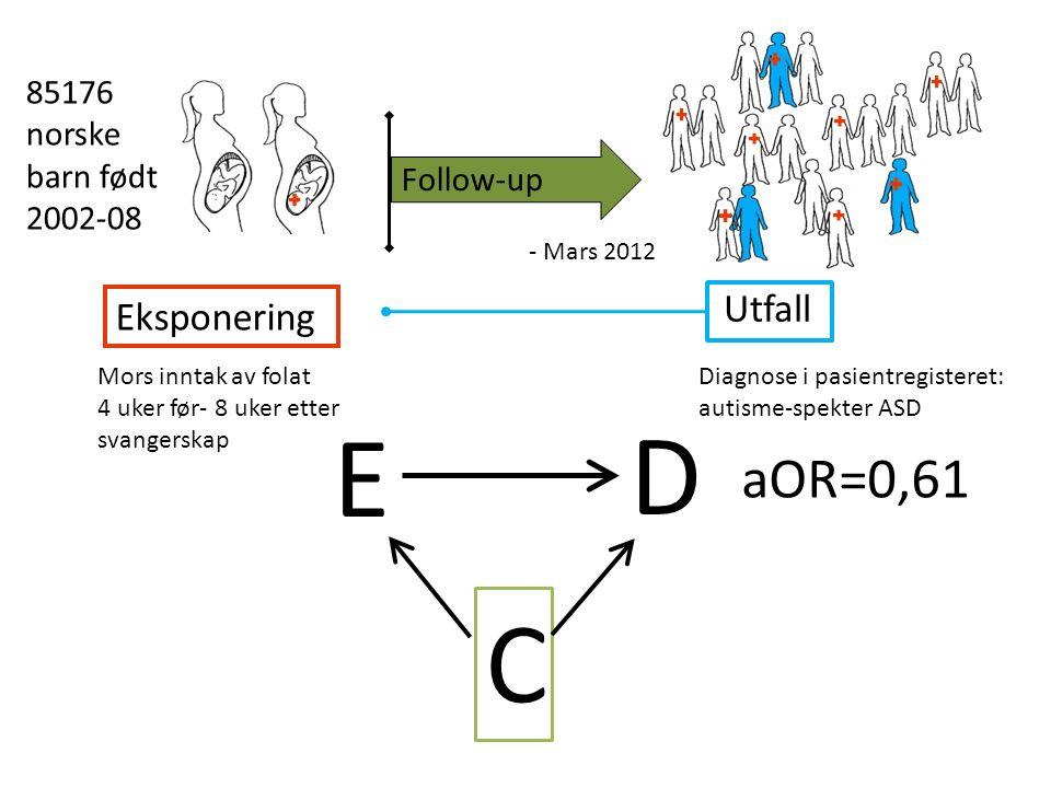 Eksponering Mors inntak av folat 4 uker før- 8 uker etter svangerskap Follow-up - Mars 2012 Utfall Diagnose i pasientregisteret: autisme-spekter ASD E D C 85176 norske barn født 2002-08 aOR=0,61