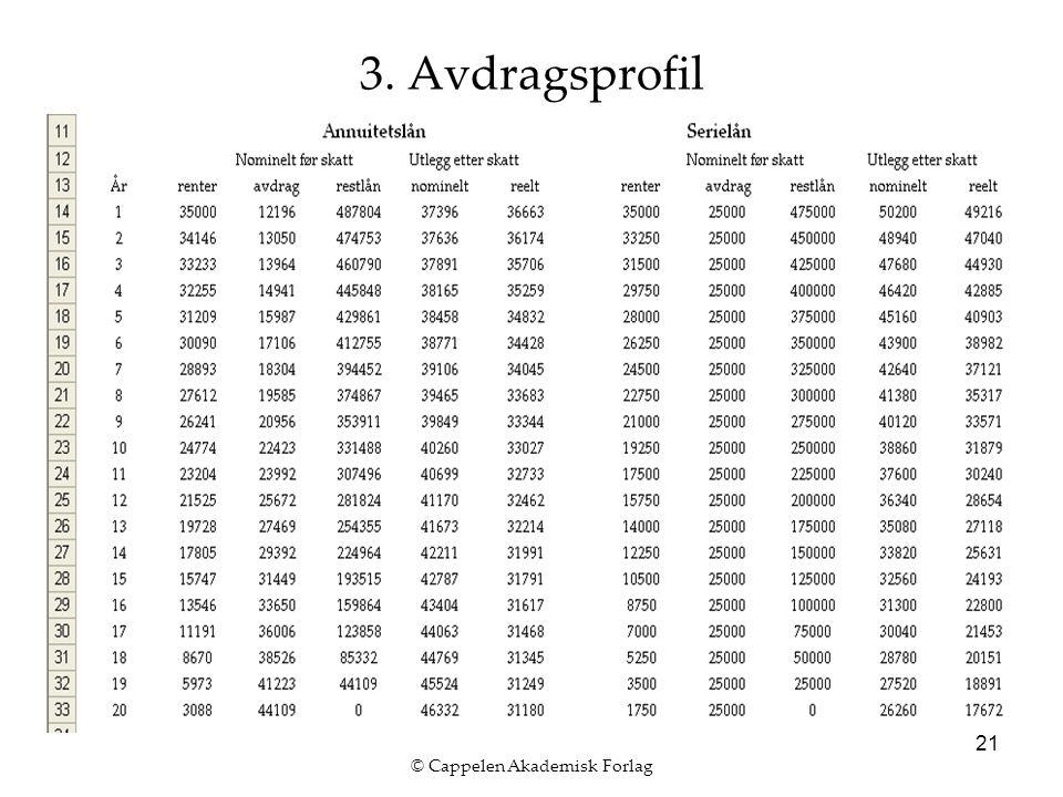 © Cappelen Akademisk Forlag 21 3. Avdragsprofil