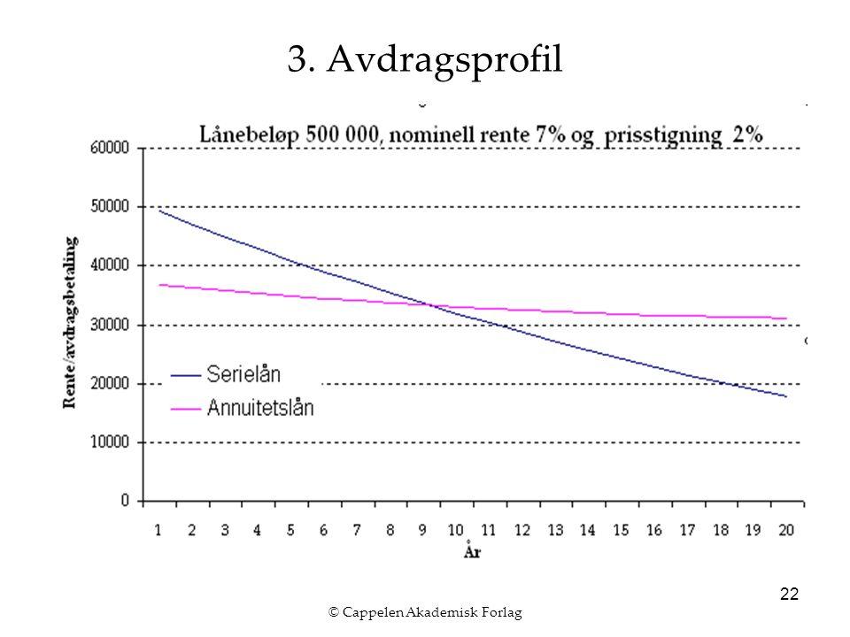 © Cappelen Akademisk Forlag 22 3. Avdragsprofil