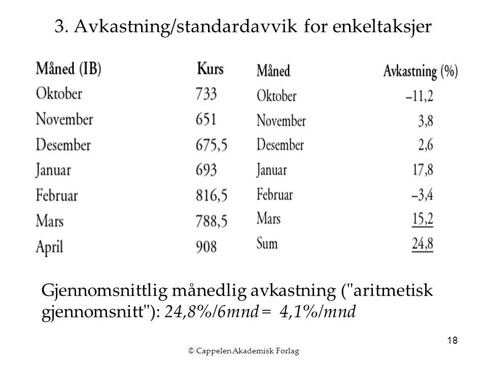 © Cappelen Akademisk Forlag 18 3. Avkastning/standardavvik for enkeltaksjer Gjennomsnittlig månedlig avkastning (